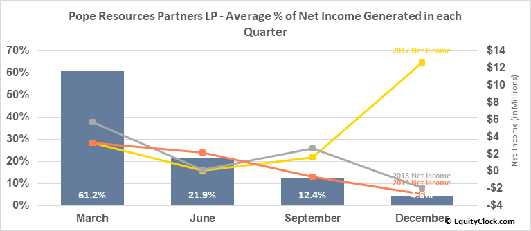 Pope Resources Partners LP (NASD:POPE) Net Income Seasonality