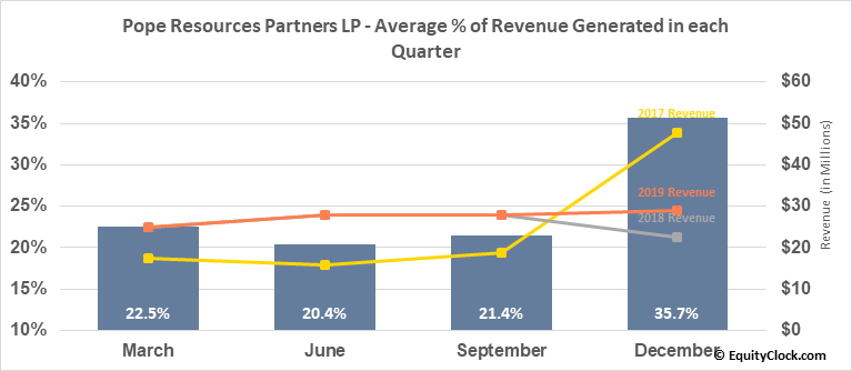 Pope Resources Partners LP (NASD:POPE) Revenue Seasonality