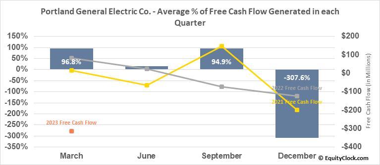 Portland General Electric Co. (NYSE:POR) Free Cash Flow Seasonality
