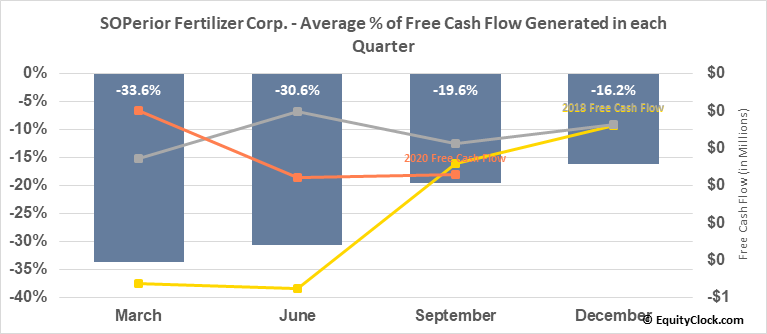 SOPerior Fertilizer Corp. (OTCMKT:POTRF) Free Cash Flow Seasonality