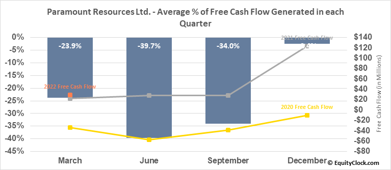 Paramount Resources Ltd. (TSE:POU.TO) Free Cash Flow Seasonality