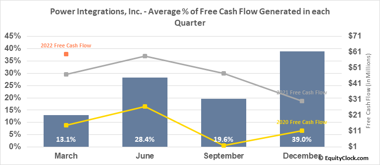 Power Integrations, Inc. (NASD:POWI) Free Cash Flow Seasonality