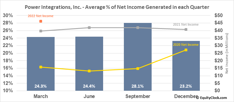Power Integrations, Inc. (NASD:POWI) Net Income Seasonality