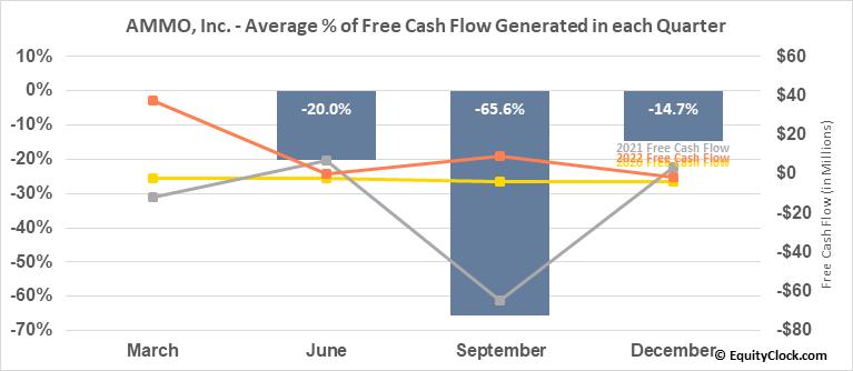AMMO, Inc. (OTCMKT:POWW) Free Cash Flow Seasonality