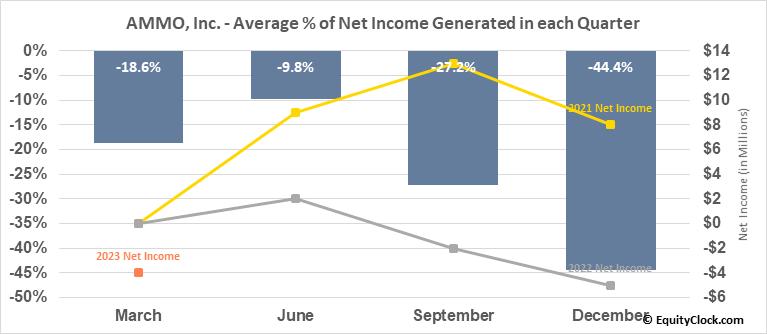 AMMO, Inc. (OTCMKT:POWW) Net Income Seasonality
