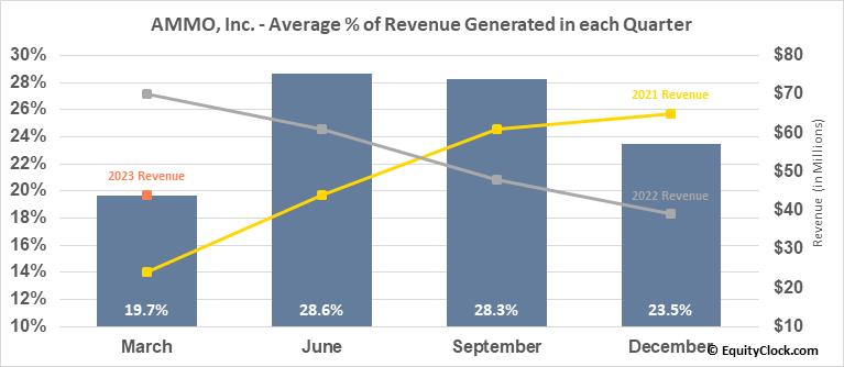 AMMO, Inc. (OTCMKT:POWW) Revenue Seasonality