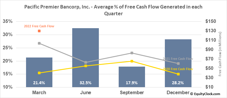Pacific Premier Bancorp, Inc. (NASD:PPBI) Free Cash Flow Seasonality