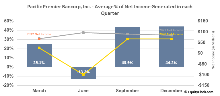 Pacific Premier Bancorp, Inc. (NASD:PPBI) Net Income Seasonality