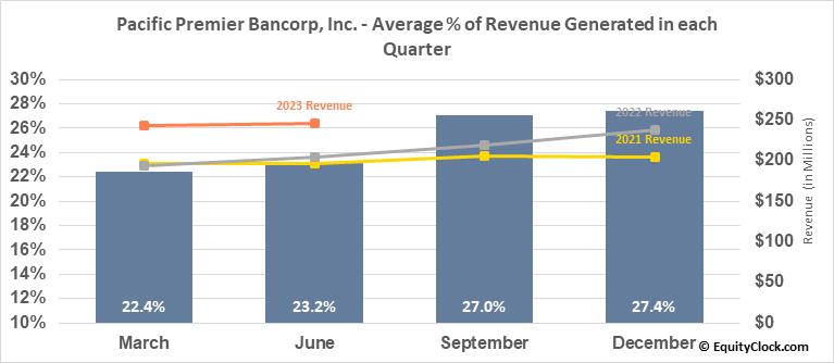 Pacific Premier Bancorp, Inc. (NASD:PPBI) Revenue Seasonality