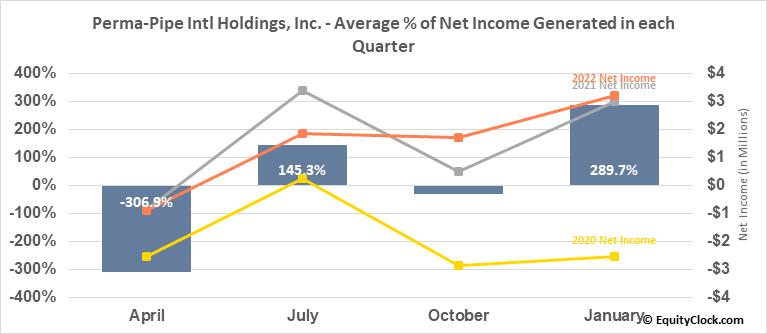 Perma-Pipe Intl Holdings, Inc. (NASD:PPIH) Net Income Seasonality