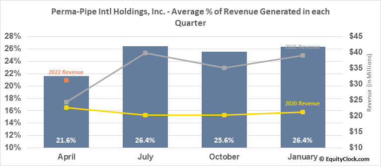 Perma-Pipe Intl Holdings, Inc. (NASD:PPIH) Revenue Seasonality