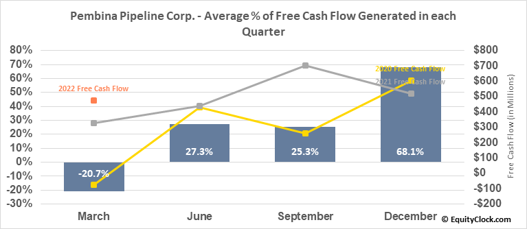 Pembina Pipeline Corp. (TSE:PPL.TO) Free Cash Flow Seasonality