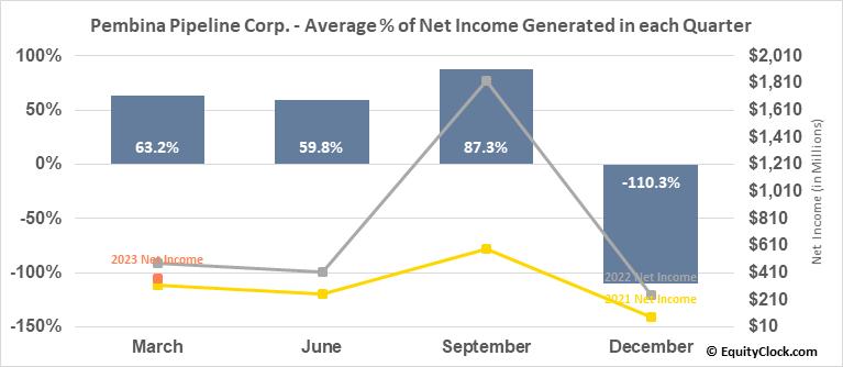 Pembina Pipeline Corp. (TSE:PPL.TO) Net Income Seasonality