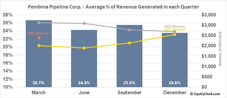 Pembina Pipeline Corp. (TSE:PPL.TO) Revenue Seasonality