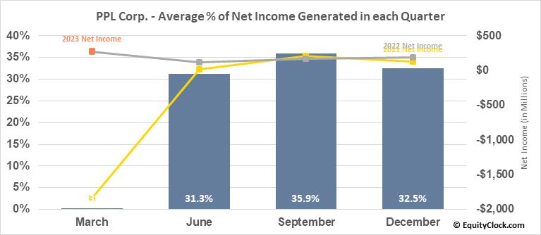 PPL Corp. (NYSE:PPL) Net Income Seasonality