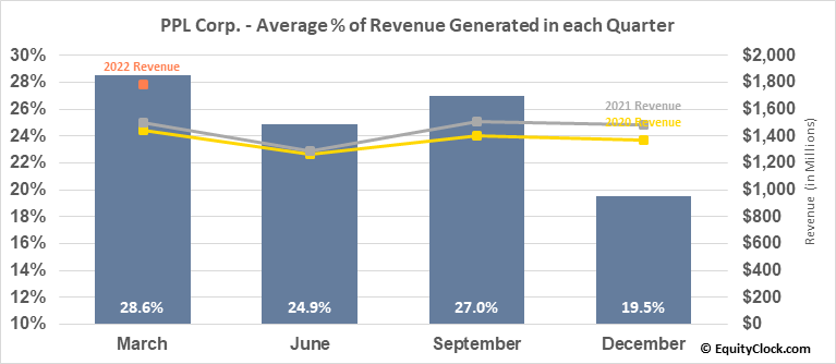 PPL Corp. (NYSE:PPL) Revenue Seasonality