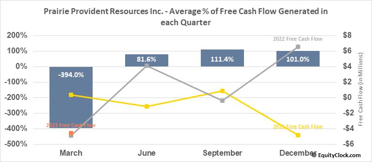 Prairie Provident Resources Inc. (TSE:PPR.TO) Free Cash Flow Seasonality