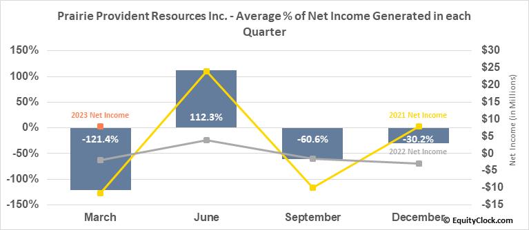 Prairie Provident Resources Inc. (TSE:PPR.TO) Net Income Seasonality