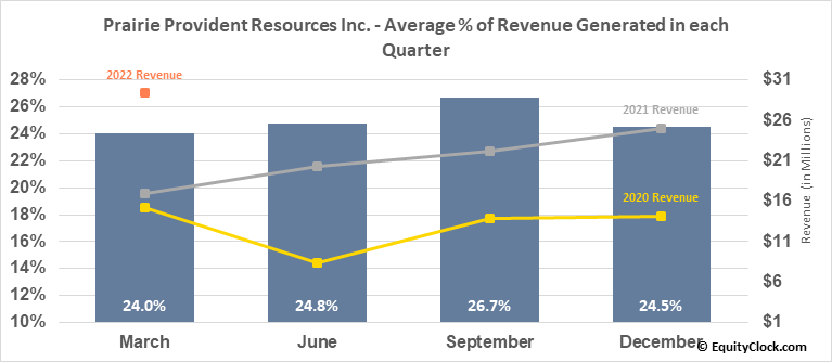 Prairie Provident Resources Inc. (TSE:PPR.TO) Revenue Seasonality