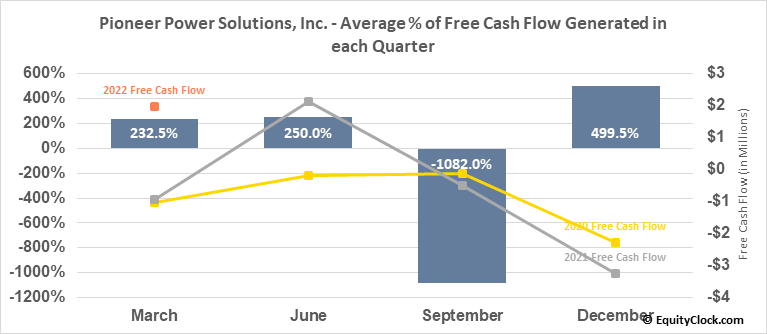 Pioneer Power Solutions, Inc. (NASD:PPSI) Free Cash Flow Seasonality