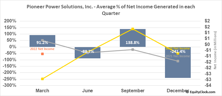 Pioneer Power Solutions, Inc. (NASD:PPSI) Net Income Seasonality
