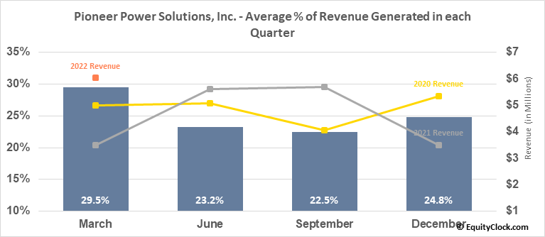 Pioneer Power Solutions, Inc. (NASD:PPSI) Revenue Seasonality