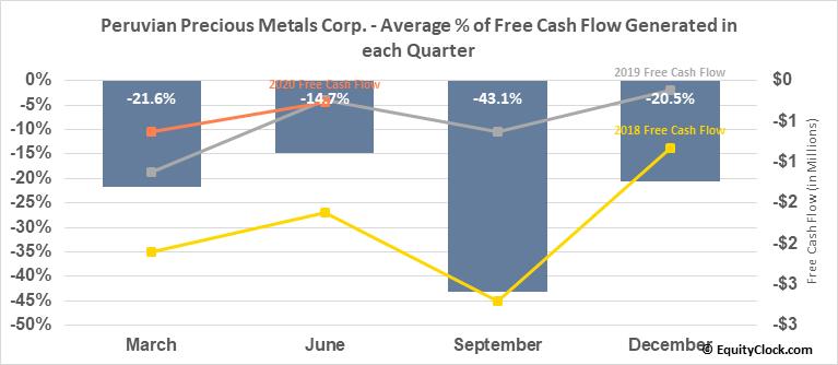 Peruvian Precious Metals Corp. (TSXV:PPX.V) Free Cash Flow Seasonality