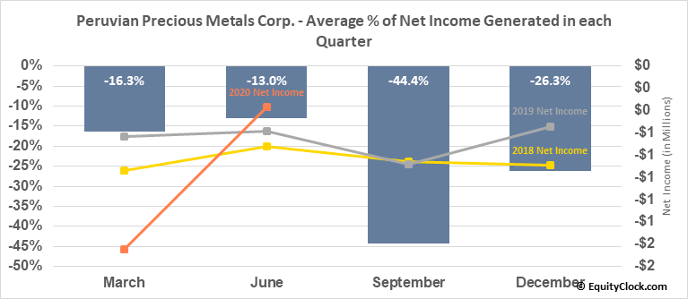Peruvian Precious Metals Corp. (TSXV:PPX.V) Net Income Seasonality
