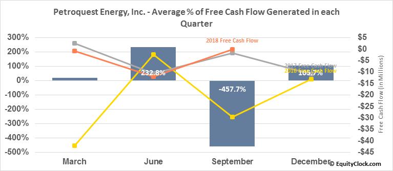 Petroquest Energy, Inc. (OTCMKT:PQUEQ) Free Cash Flow Seasonality
