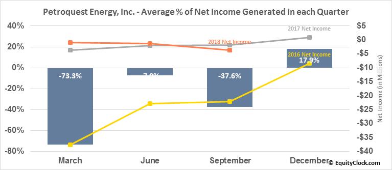 Petroquest Energy, Inc. (OTCMKT:PQUEQ) Net Income Seasonality