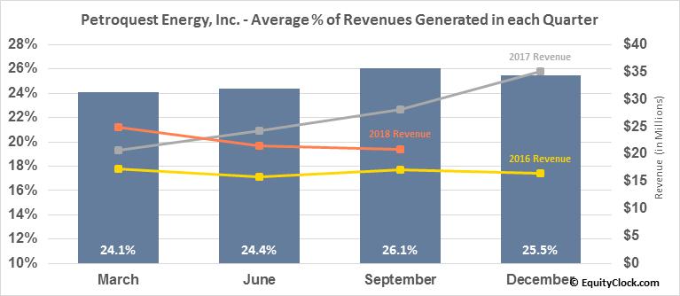 Petroquest Energy, Inc. (OTCMKT:PQUEQ) Revenue Seasonality