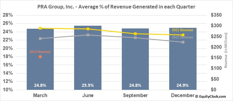 PRA Group, Inc. (NASD:PRAA) Revenue Seasonality