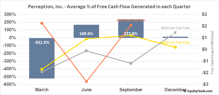 Perceptron, Inc. (NASD:PRCP) Free Cash Flow Seasonality