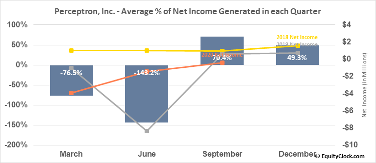 Perceptron, Inc. (NASD:PRCP) Net Income Seasonality