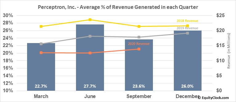 Perceptron, Inc. (NASD:PRCP) Revenue Seasonality