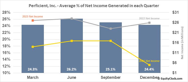 Perficient, Inc. (NASD:PRFT) Net Income Seasonality