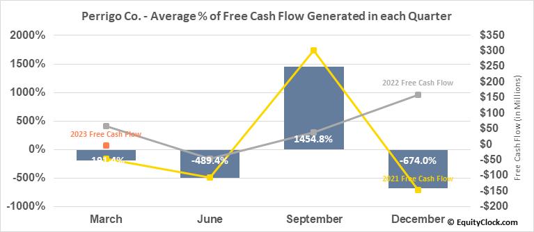Perrigo Co. (NYSE:PRGO) Free Cash Flow Seasonality