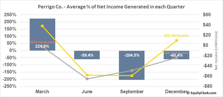 Perrigo Co. (NYSE:PRGO) Net Income Seasonality