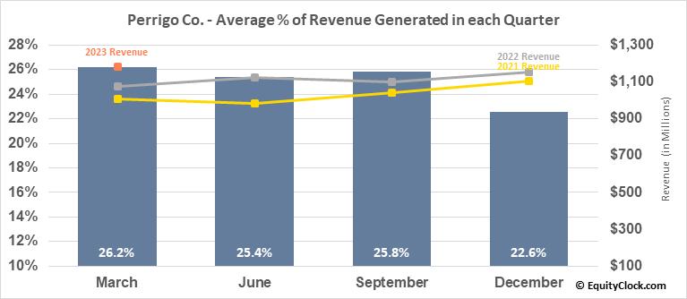 Perrigo Co. (NYSE:PRGO) Revenue Seasonality