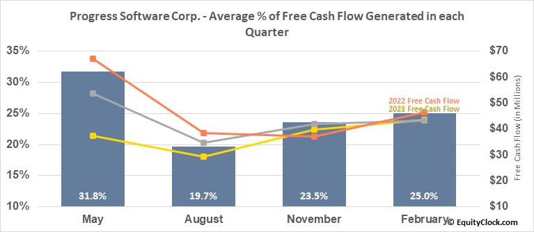 Progress Software Corp. (NASD:PRGS) Free Cash Flow Seasonality