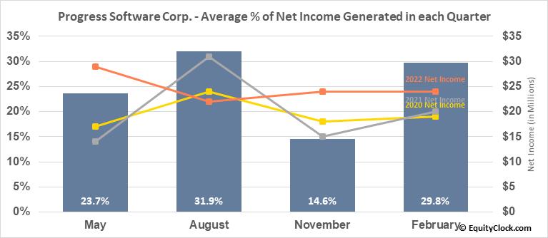 Progress Software Corp. (NASD:PRGS) Net Income Seasonality
