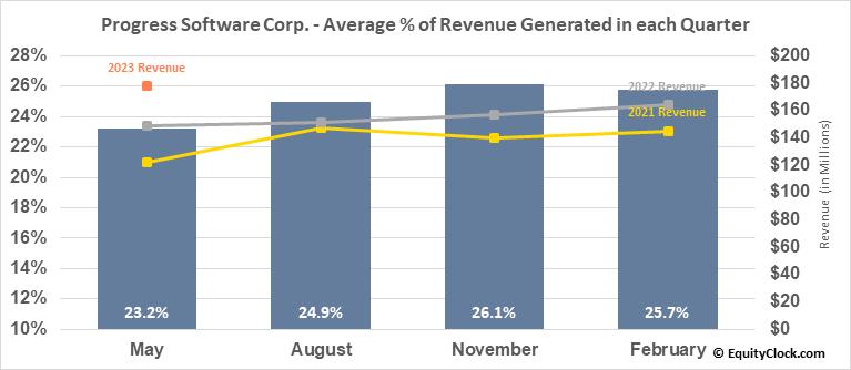 Progress Software Corp. (NASD:PRGS) Revenue Seasonality