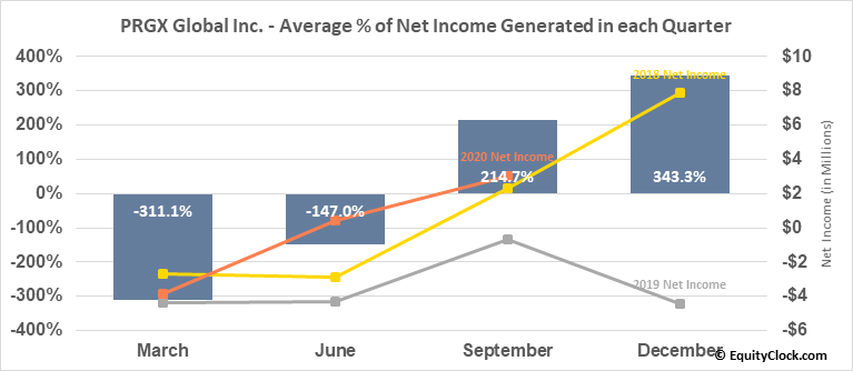 PRGX Global Inc. (NASD:PRGX) Net Income Seasonality