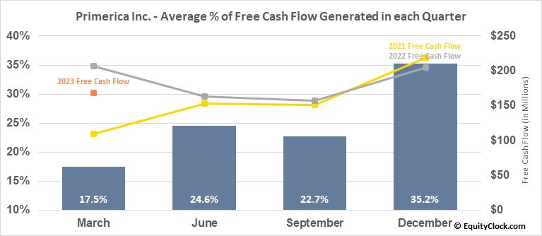 Primerica Inc. (NYSE:PRI) Free Cash Flow Seasonality