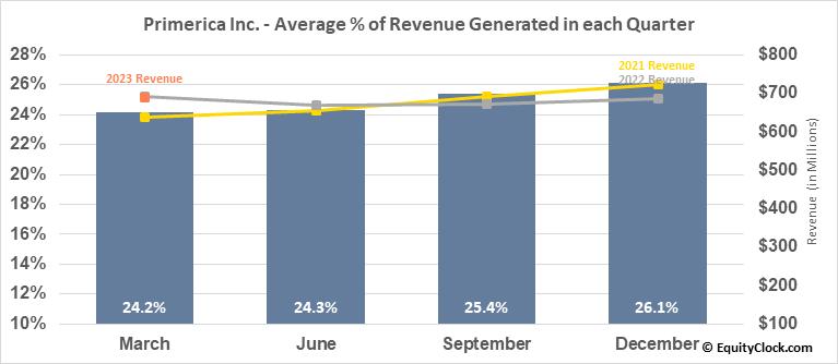 Primerica Inc. (NYSE:PRI) Revenue Seasonality