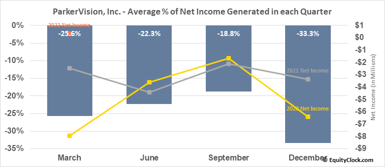 ParkerVision, Inc. (OTCMKT:PRKR) Net Income Seasonality