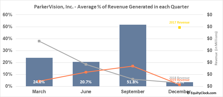 ParkerVision, Inc. (OTCMKT:PRKR) Revenue Seasonality