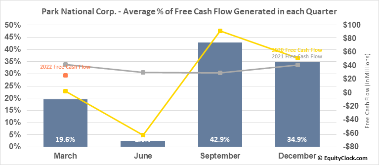 Park National Corp. (AMEX:PRK) Free Cash Flow Seasonality