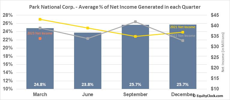 Park National Corp. (AMEX:PRK) Net Income Seasonality