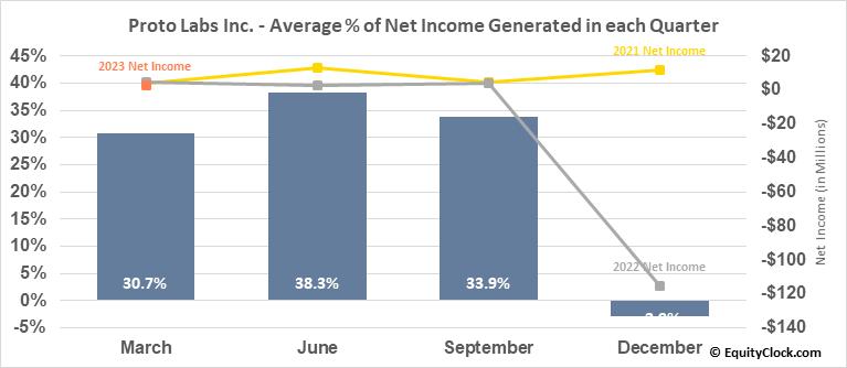 Proto Labs Inc. (NYSE:PRLB) Net Income Seasonality